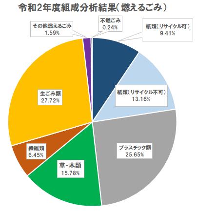 03_円グラフ(R2燃えるごみ).png