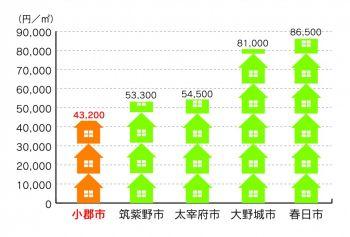 住宅地の平均価格グラフ画像