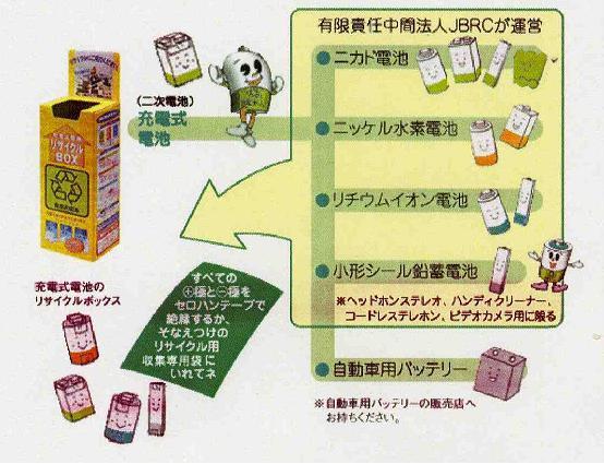 リサイクル回収の流れ